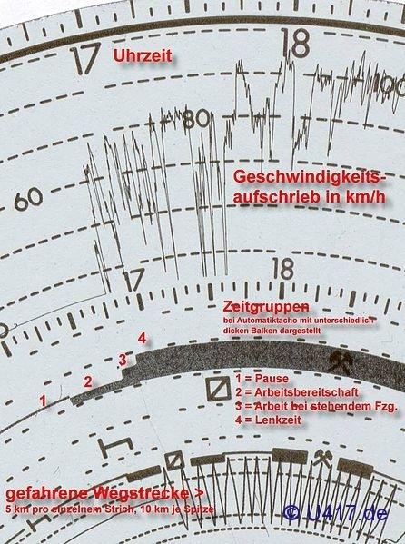 Fahrtenschreiber-446px-Ausschnitt_Tachoscheibe